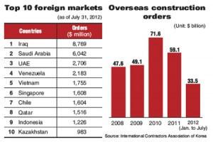 עשרת השווקים הגדולים של קוריאה