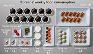 צריכת המזון השבועית הממוצעת בקוריאה
