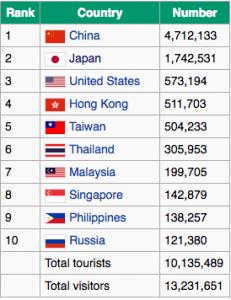מספר המבקרים בקוריאה בשנת 2015